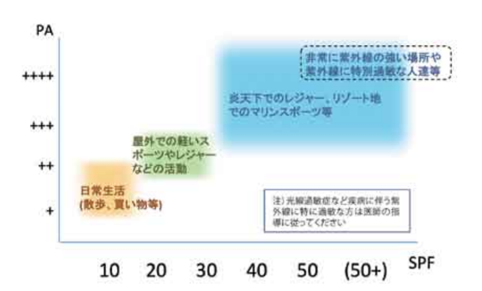 日焼け止めの選び方の表